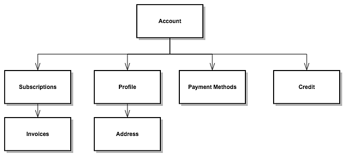 account_structure