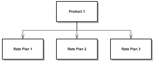 product_structure